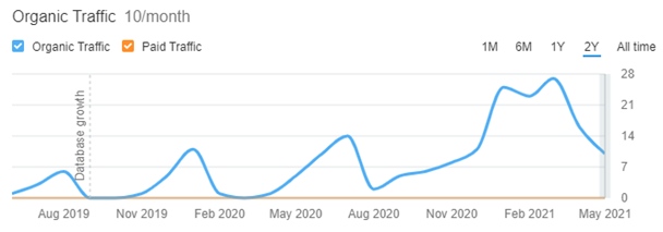 courbe de trafic organique